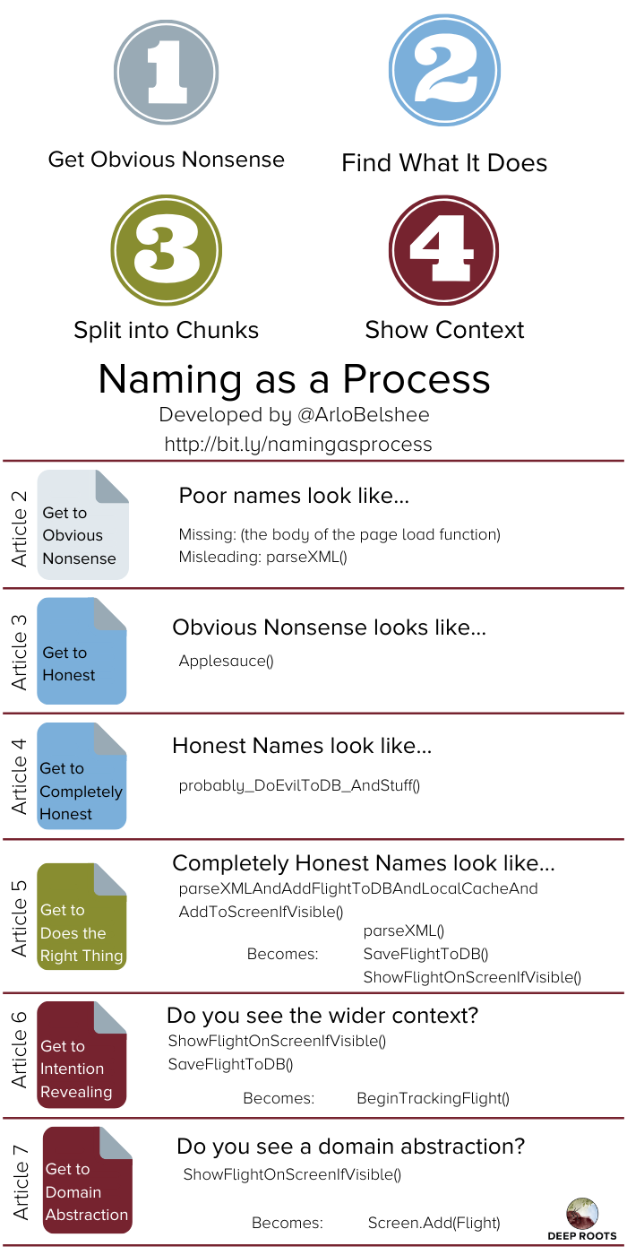 Naming as a Process